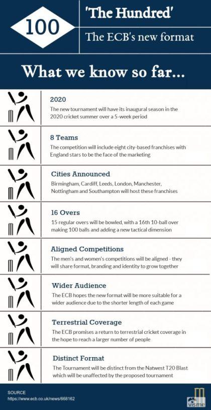 George-Hallam-Cricket-Infographic-528x1024